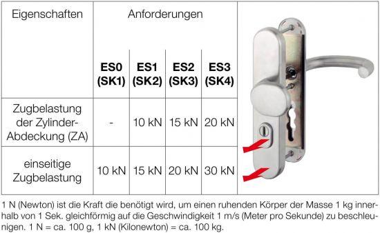 DIN 18257 - Norm für Schutzbeschläge